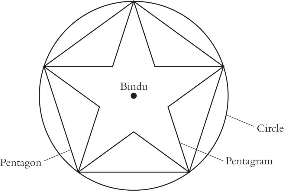 Yantra-Bindu