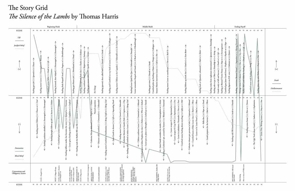 The Mongo Story Grid for The Silence of the Lambs