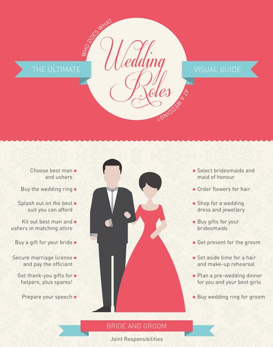 wedding role