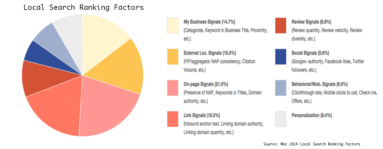 Moz-2014-Local-Search-Ranking-Factors