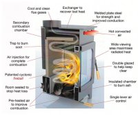 World's Most Efficient Wood Burning Stove by Burley at ...