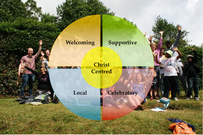 Vision and Values Circle
