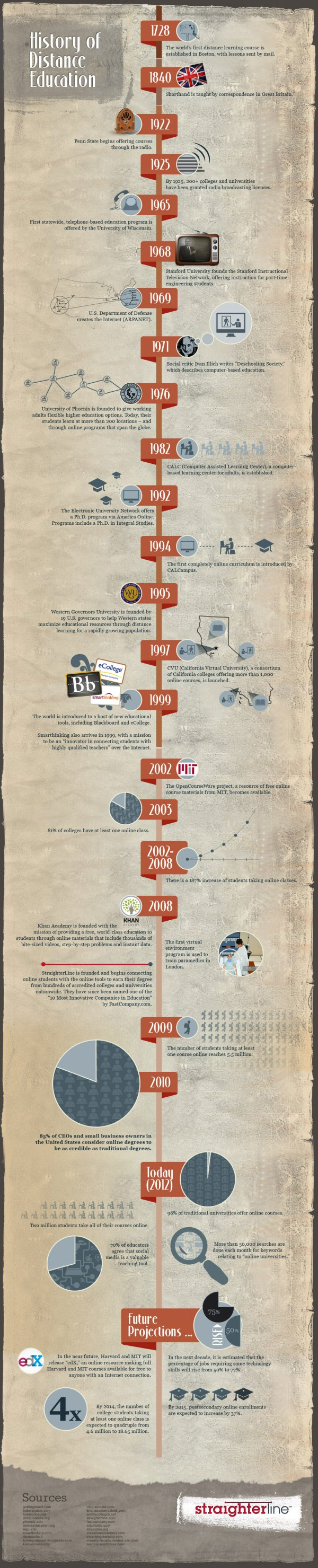Infographic - History Of Online Learning