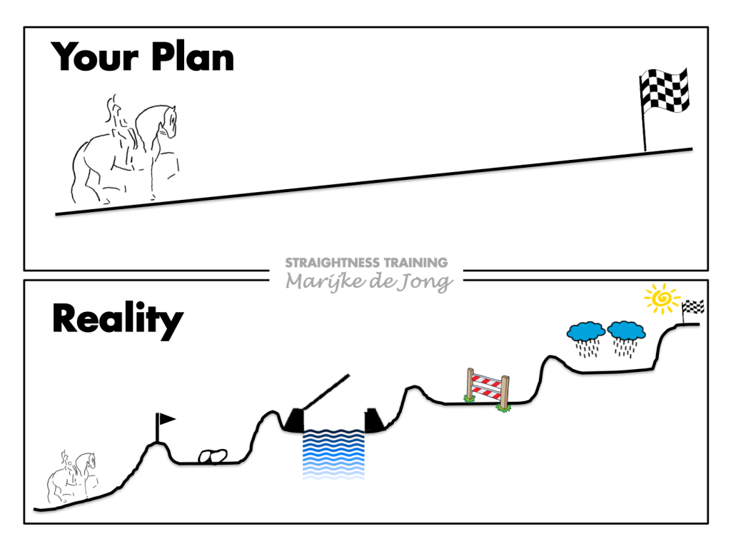 Your plan will not equal reality