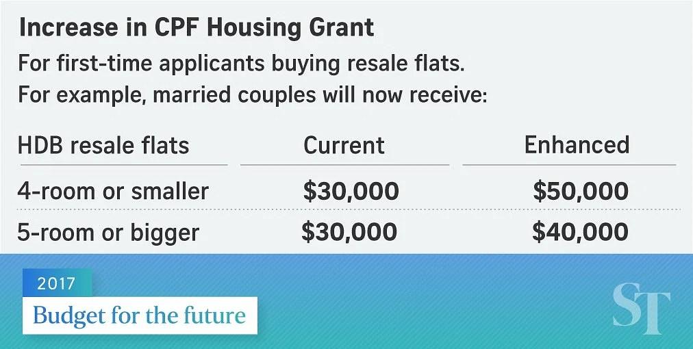 Image result for housing grant