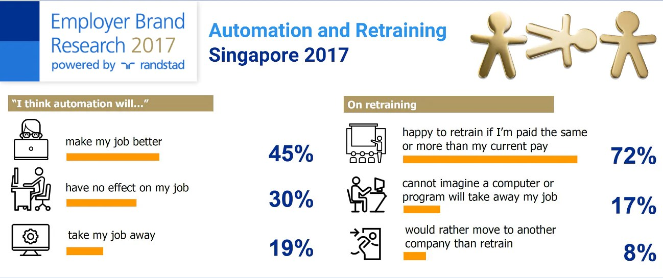 Nearly 1 in 5 Singapore employees fears losing jobs to automation. Economy News & Top Stories - The Straits Times