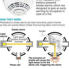 How A Smoker Works Diagram Fossil Fuel Power Station All New Homes To Have Smoke Alarms From June Housing News