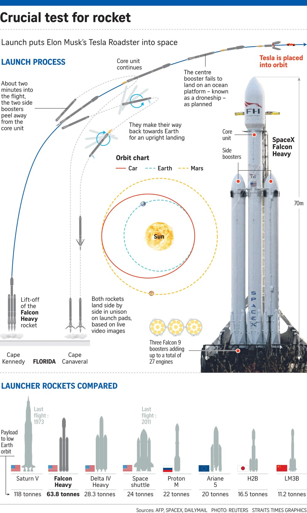 medium resolution of most powerful rocket soars into space united states news top a 9 rocket diagram