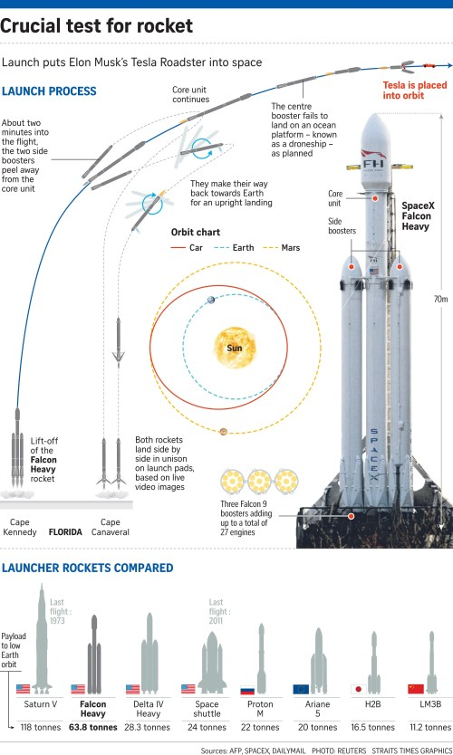 small resolution of most powerful rocket soars into space united states news top a 9 rocket diagram