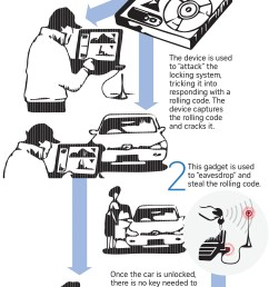at the same time it decrypts the rolling codes transmitted back by the car to the remote key to unlock the vehicle the source explained  [ 1250 x 2125 Pixel ]