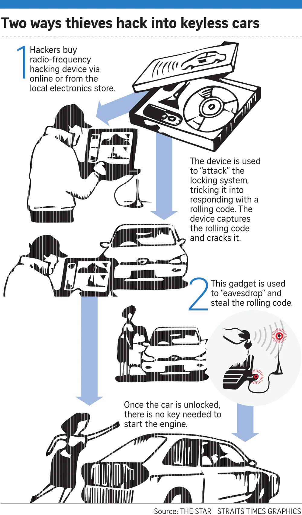 medium resolution of at the same time it decrypts the rolling codes transmitted back by the car to the remote key to unlock the vehicle the source explained
