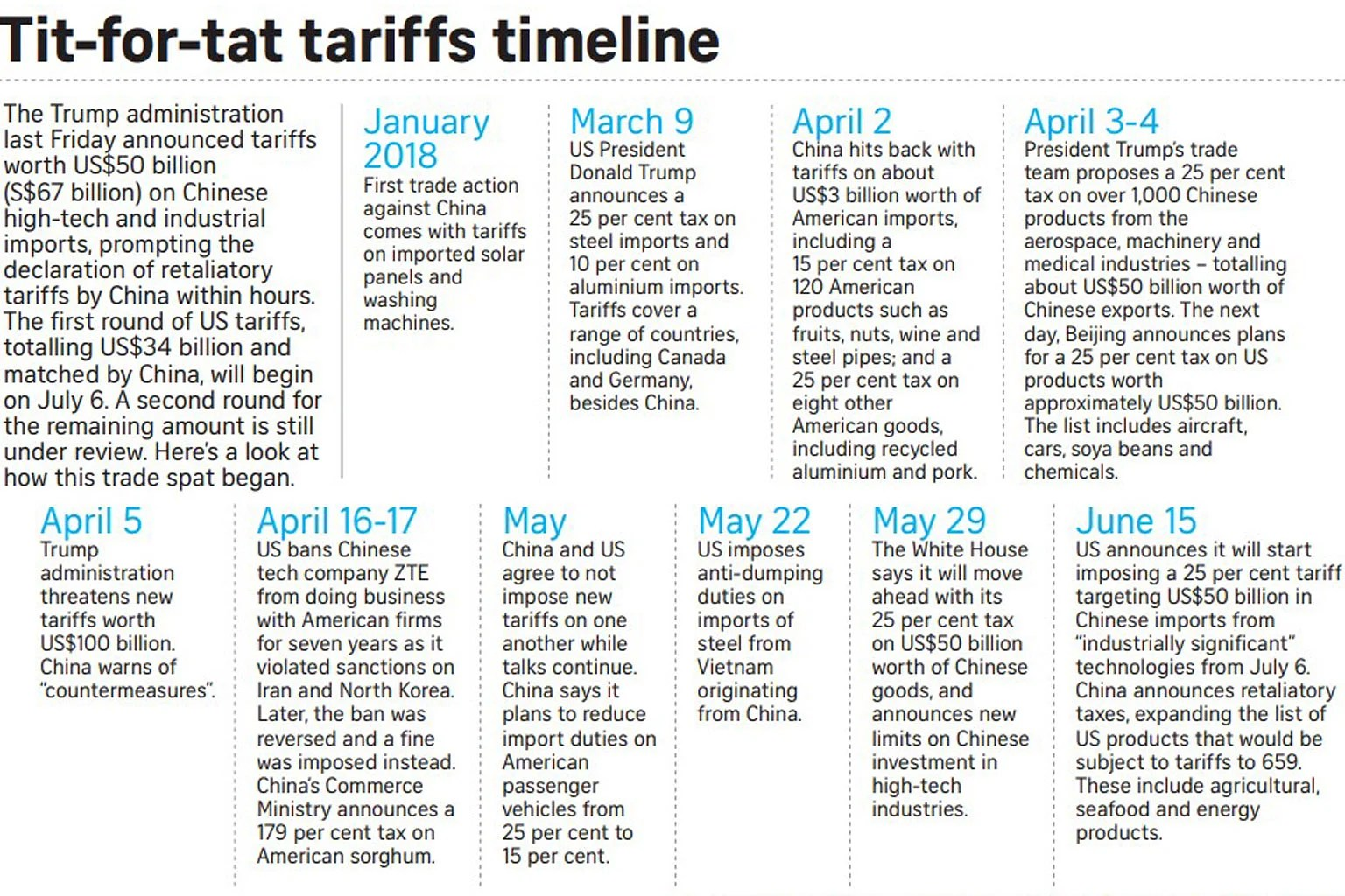 Trump threatens extra tariffs on US$200b of Chinese goods. United States News & Top Stories - The Straits Times