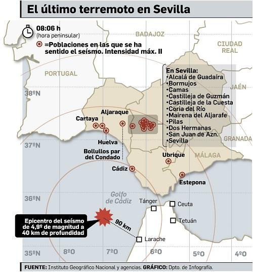 Erdbeben in Cádiz