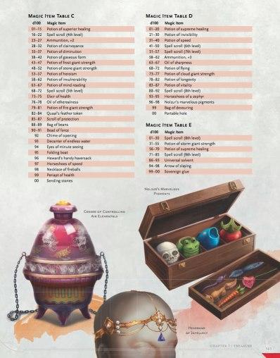 magic-item-tables-145