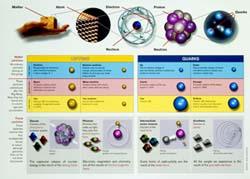Diagram of the Standard Model