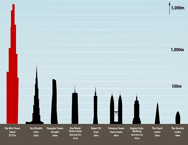 Top New Tallest Buildings In The World Future Tallest