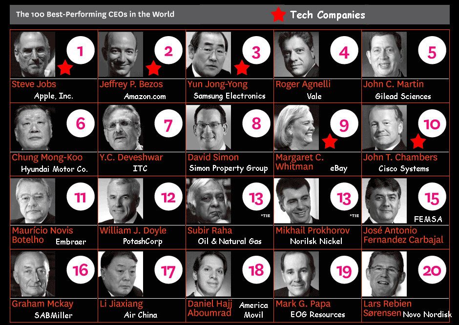 Was Tech Represented On The List Of The Worlds Best CEOs