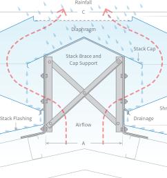 roofing accessories stratflo ventridge ridge diagram [ 1300 x 1068 Pixel ]