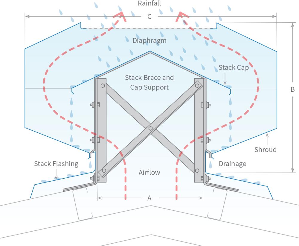 medium resolution of roofing accessories stratflo ventridge ridge diagram