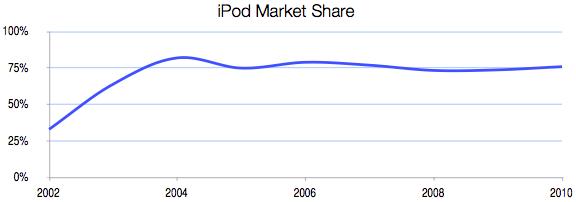 iPod Market Share