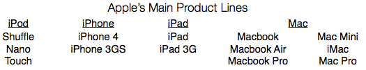Apple Product Lines
