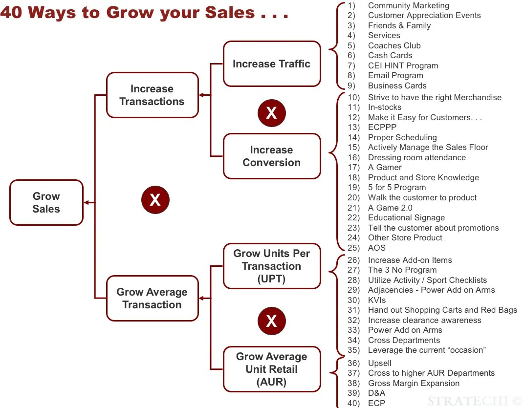 Improve Your Profit Tree By Mckinsey Alum