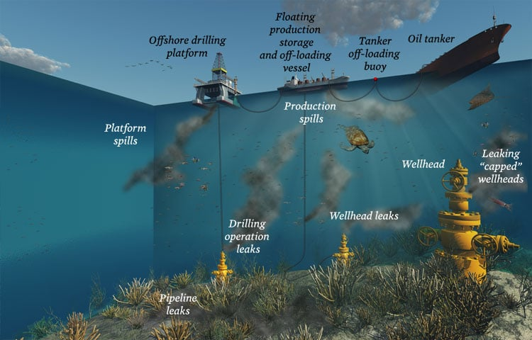 Offshore drilling and pollution