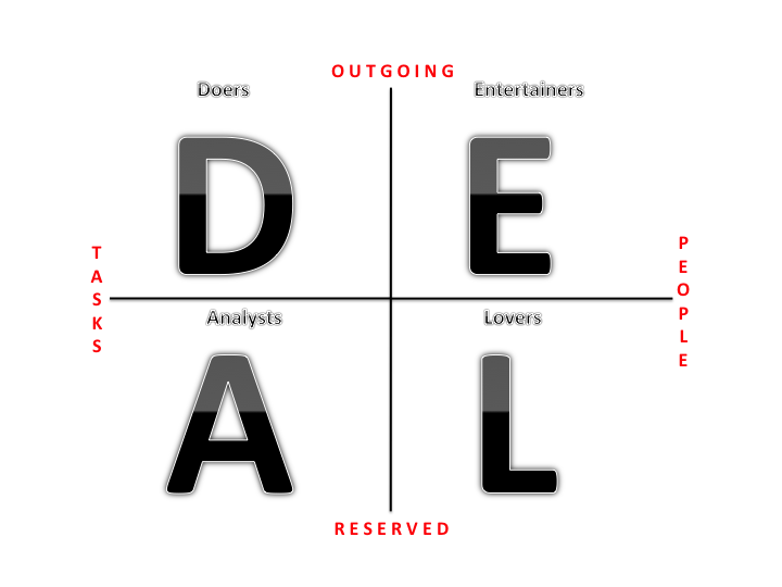 What's the DEAL?   Strategies for Travel