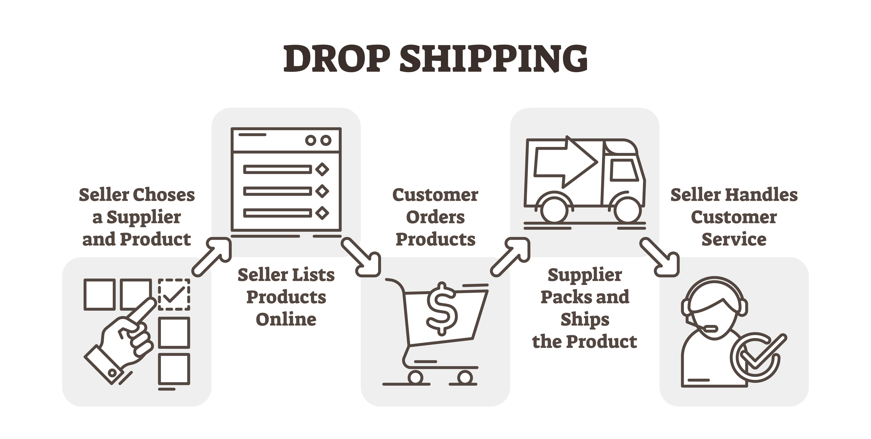 Benefits Amp Disadvantages Of Drop Shipping