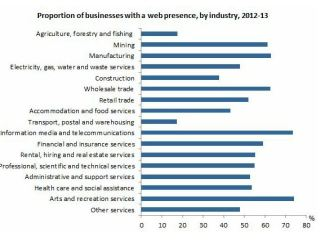 Web presence by industry
