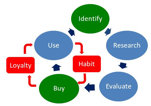 The essential template for profitable management of key, Strategically important customers.