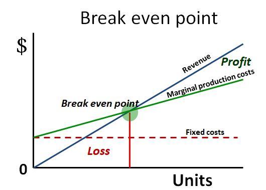 Understanding your break even point.