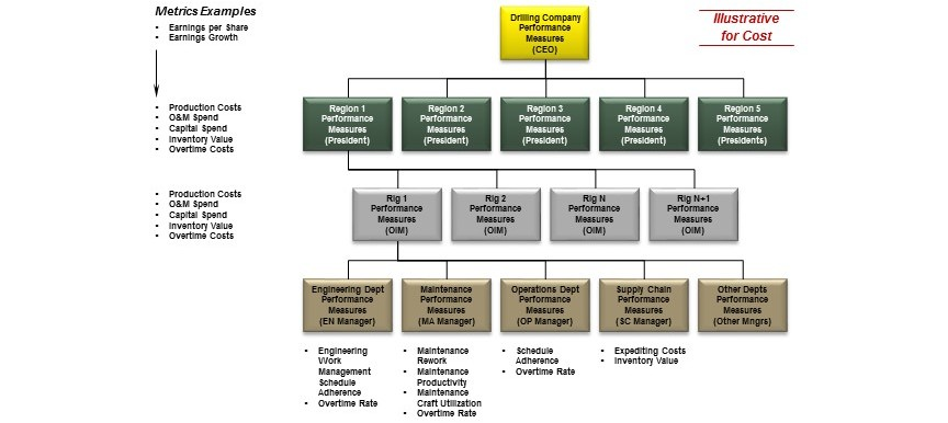 StrategyDriven Functional Performance Analysis Charts