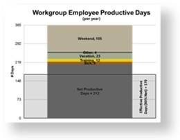 StrategyDriven Succession and Workforce Planning Accelerator