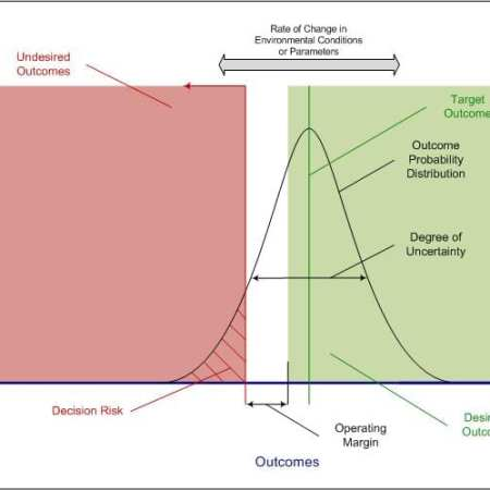 StrategyDriven Decision Making Article   Decision Curve