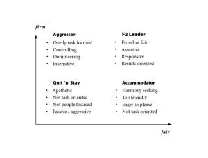 F2 Model - StrategyDriven