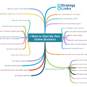 Mind Map image for blog I Want To Start My Own Online Business