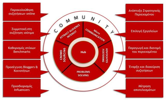 Hub & Spoke Model of Engagement