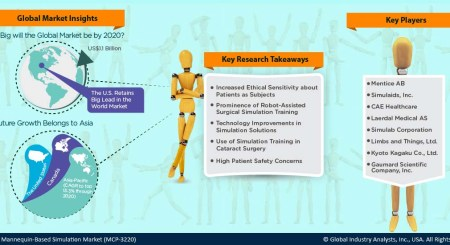 The Importance of Market Research contained in the Healthcare Industry