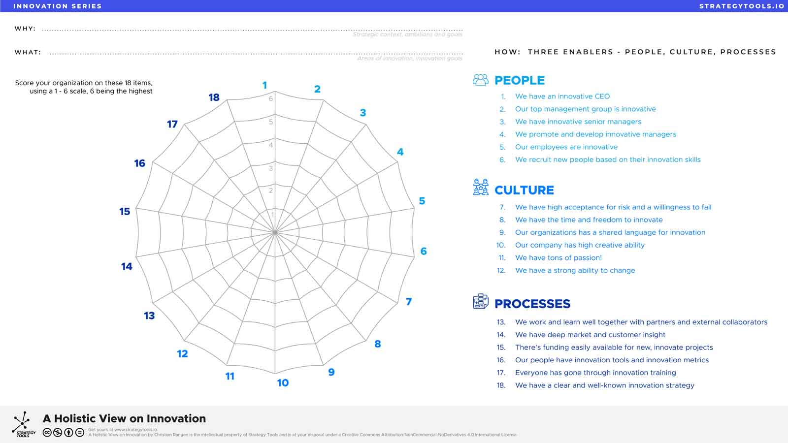 Strategy Tools A Holistic View On Innovation Get The Tool For Free