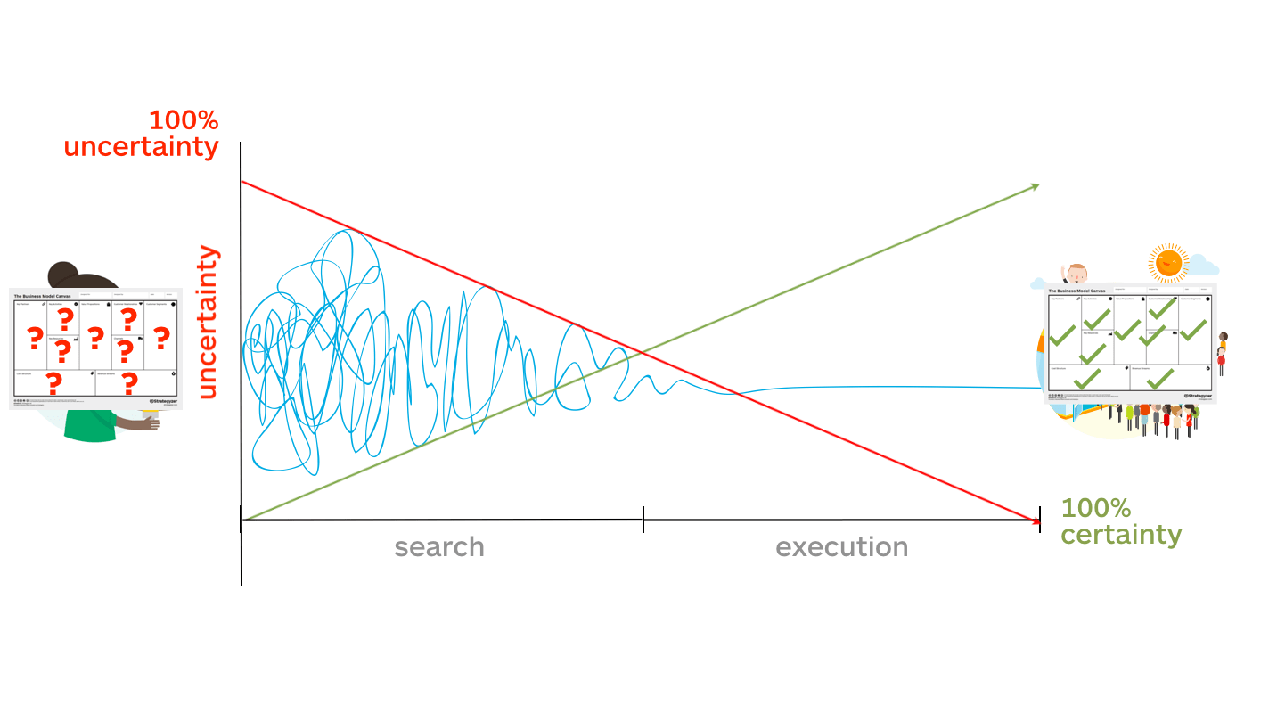 How To Systematically Reduce The Risk Uncertainty Of New Ideas