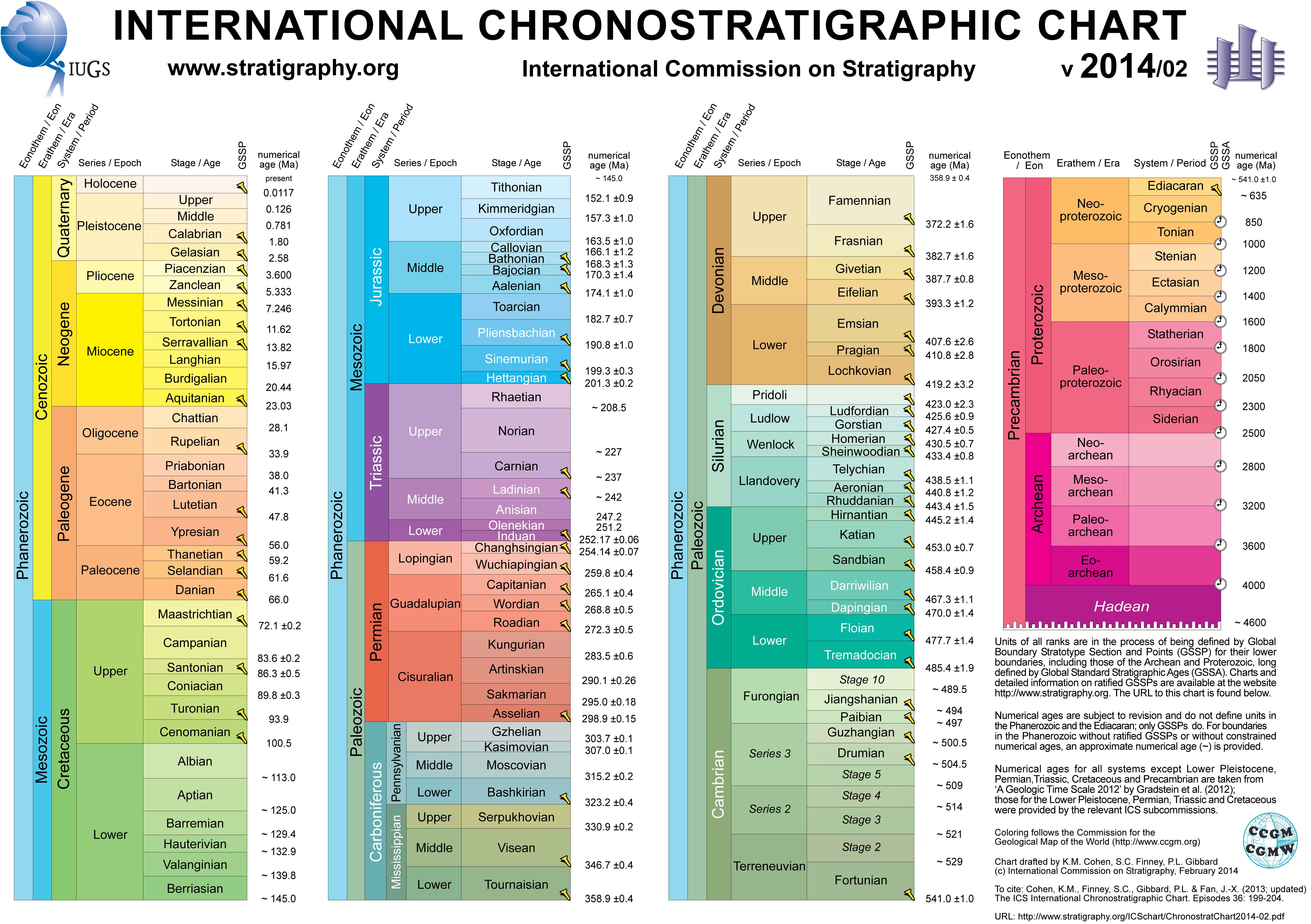 Geologic Time Scale Chart