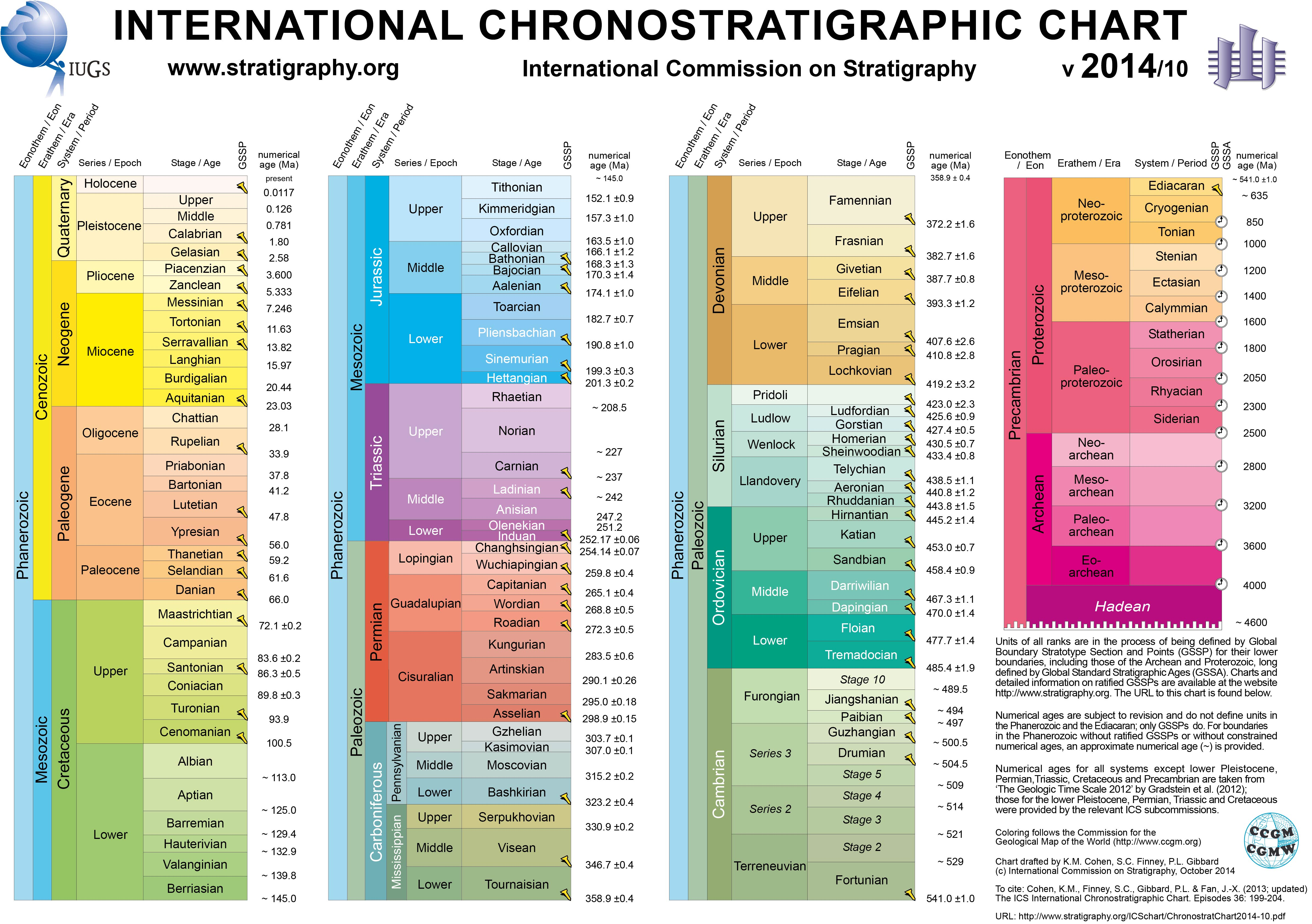 diagram of evolution timeline a harley davidson motorcycle the evolutionary history life wikipedia
