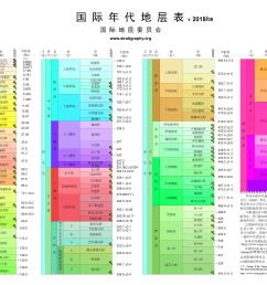 translations of the chart chinese v2018 08 pdf or  [ 4961 x 3508 Pixel ]