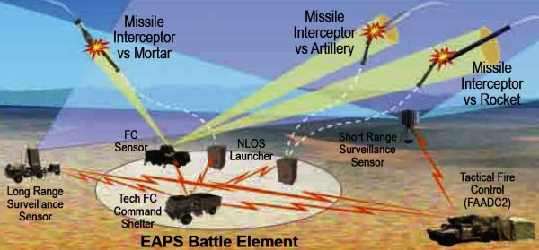 Miniature Hit-to-Kill deployment concept   Graphic: Lockheed Martin