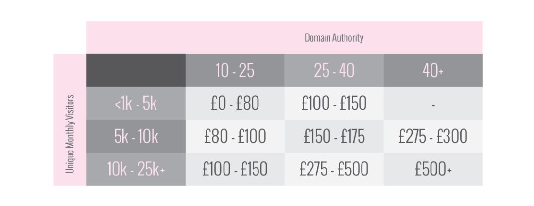 How much do bloggers make? SURVEY RESULTS REVEALED | UK Lifestyle Blog