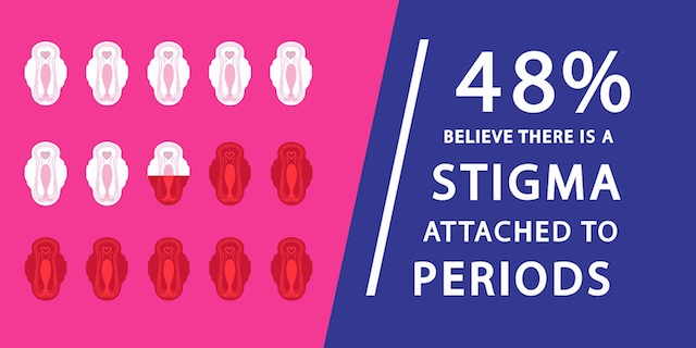 Do you believe there is still a stigma surrounding periods? | UK Lifestyle Blog