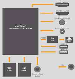 block diagram videon greylock hdmi 3g hd sd sdi h 264 encoder  [ 1500 x 1516 Pixel ]