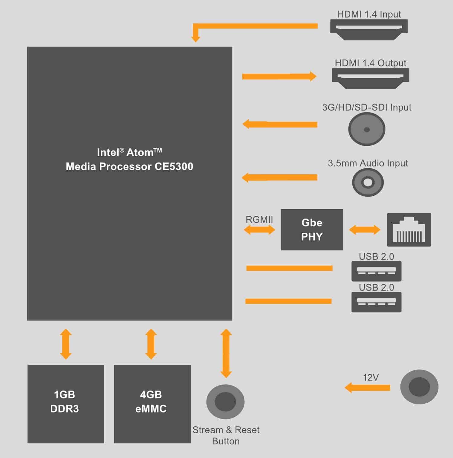 hight resolution of block diagram videon greylock hdmi 3g hd sd sdi h 264 encoder
