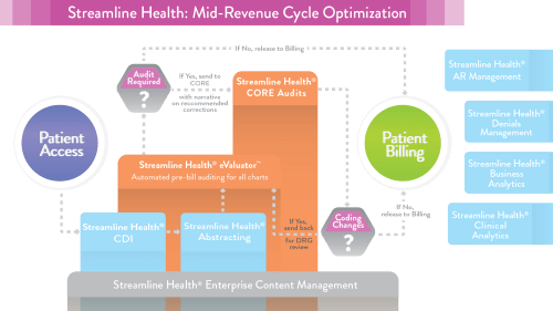 small resolution of mid revenue cycle optimization